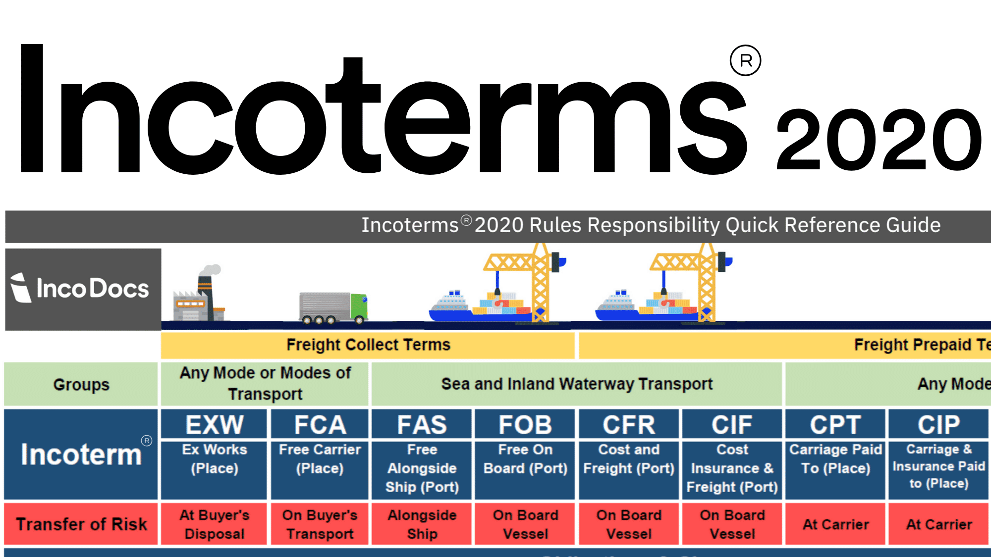 Why the Incoterms® are so important when shipping